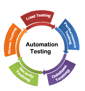 QA Automation Testing Online Training